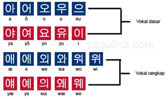 abjad korea tabel huruf vokal hangeul