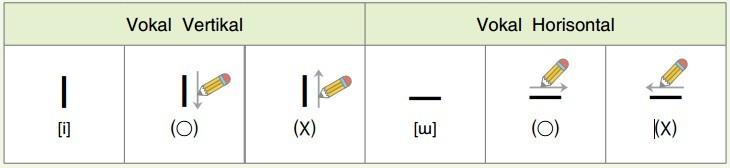 cara menulis vokal hangul korea