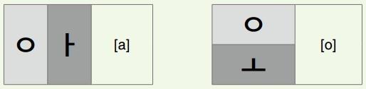 cara menggabungkan huruf vokal vertikal