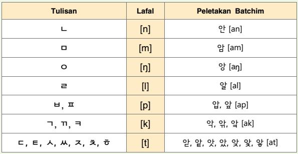 chart batchim hangul