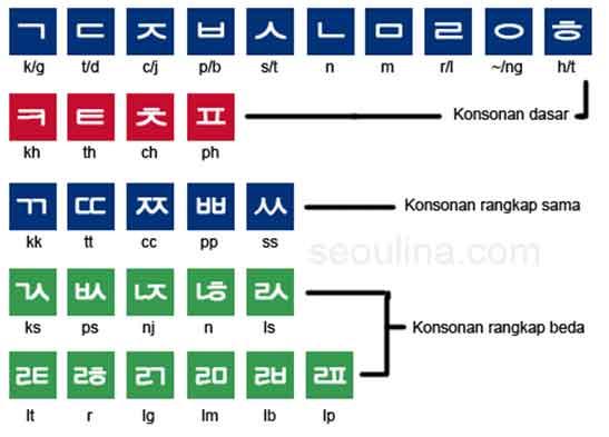 huruf korea indonesia alfabet konsonan hangul