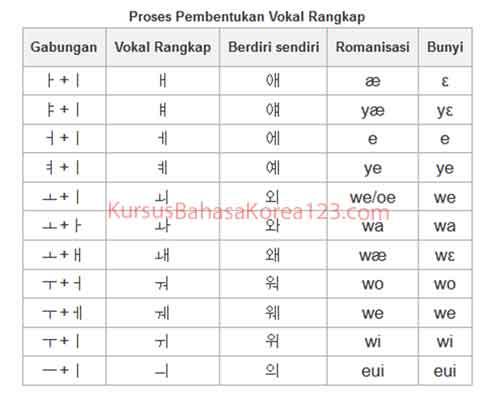 alfabet korea - tabel vokal rangkap hangul